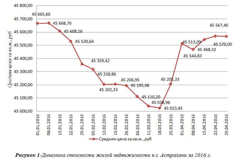 Анализ рынка коммерческой недвижимости астрахань 2014 Аренда офиса Спиридоновка улица